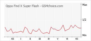 Le graphique de popularité de Oppo Find X Super Flash