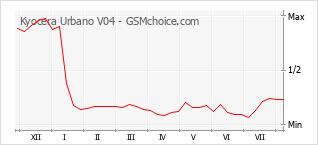 Popularity chart of Kyocera Urbano V04