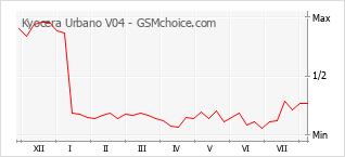 Le graphique de popularité de Kyocera Urbano V04