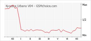 Диаграмма изменений популярности телефона Kyocera Urbano V04