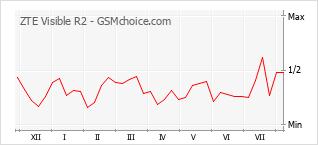 Le graphique de popularité de ZTE Visible R2