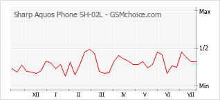 Popularity chart of Sharp Aquos Phone SH-02L