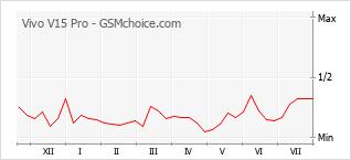 Populariteit van de telefoon: diagram Vivo V15 Pro