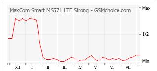 Diagramm der Poplularitätveränderungen von MaxCom Smart MS571 LTE Strong