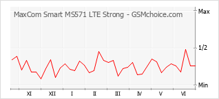 Gráfico de los cambios de popularidad MaxCom Smart MS571 LTE Strong