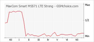 Le graphique de popularité de MaxCom Smart MS571 LTE Strong