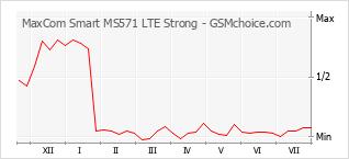 Grafico di modifiche della popolarità del telefono cellulare MaxCom Smart MS571 LTE Strong