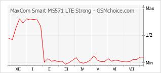 Traçar mudanças de populariedade do telemóvel MaxCom Smart MS571 LTE Strong