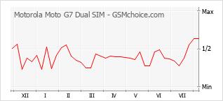 Diagramm der Poplularitätveränderungen von Motorola Moto G7 Dual SIM