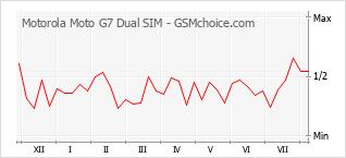 Gráfico de los cambios de popularidad Motorola Moto G7 Dual SIM
