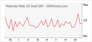 Le graphique de popularité de Motorola Moto G7 Dual SIM