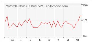 Traçar mudanças de populariedade do telemóvel Motorola Moto G7 Dual SIM