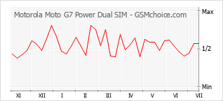 Diagramm der Poplularitätveränderungen von Motorola Moto G7 Power Dual SIM