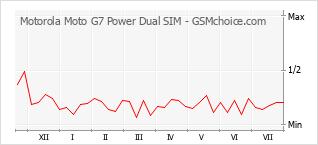 Gráfico de los cambios de popularidad Motorola Moto G7 Power Dual SIM