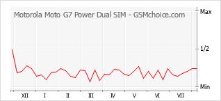 Le graphique de popularité de Motorola Moto G7 Power Dual SIM