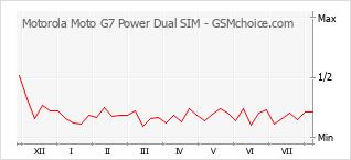 手机声望改变图表 Motorola Moto G7 Power Dual SIM