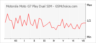 Popularity chart of Motorola Moto G7 Play Dual SIM