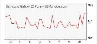 Gráfico de los cambios de popularidad Samsung Galaxy J2 Pure