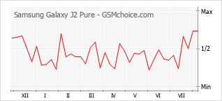 Le graphique de popularité de Samsung Galaxy J2 Pure