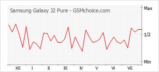 Traçar mudanças de populariedade do telemóvel Samsung Galaxy J2 Pure
