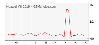 Diagramm der Poplularitätveränderungen von Huawei Y6 2019