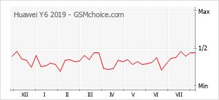 Le graphique de popularité de Huawei Y6 2019