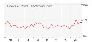 Grafico di modifiche della popolarità del telefono cellulare Huawei Y6 2019