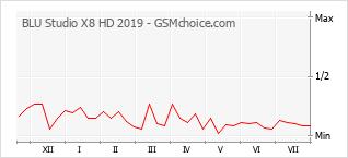 Popularity chart of BLU Studio X8 HD 2019