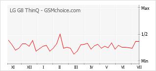 Populariteit van de telefoon: diagram LG G8 ThinQ