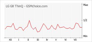 Traçar mudanças de populariedade do telemóvel LG G8 ThinQ