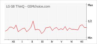 Диаграмма изменений популярности телефона LG G8 ThinQ