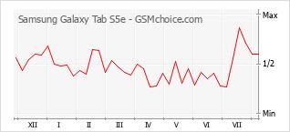 Diagramm der Poplularitätveränderungen von Samsung Galaxy Tab S5e