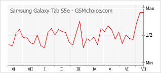Popularity chart of Samsung Galaxy Tab S5e