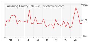 Gráfico de los cambios de popularidad Samsung Galaxy Tab S5e