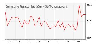 Le graphique de popularité de Samsung Galaxy Tab S5e
