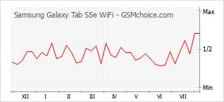 Diagramm der Poplularitätveränderungen von Samsung Galaxy Tab S5e WiFi