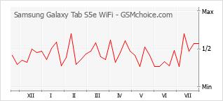 Gráfico de los cambios de popularidad Samsung Galaxy Tab S5e WiFi