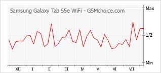 Grafico di modifiche della popolarità del telefono cellulare Samsung Galaxy Tab S5e WiFi