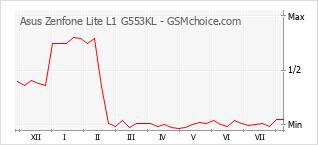 Grafico di modifiche della popolarità del telefono cellulare Asus Zenfone Lite L1 G553KL