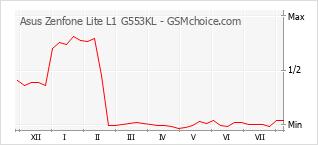 Диаграмма изменений популярности телефона Asus Zenfone Lite L1 G553KL