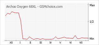 Grafico di modifiche della popolarità del telefono cellulare Archos Oxygen 68XL