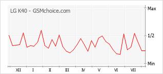 Popularity chart of LG K40