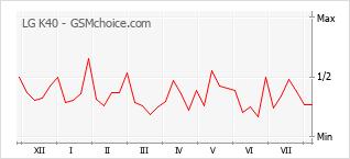 Gráfico de los cambios de popularidad LG K40