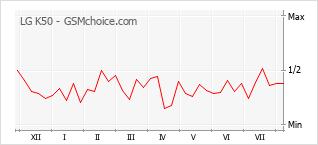 Grafico di modifiche della popolarità del telefono cellulare LG K50