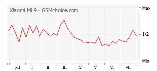 Gráfico de los cambios de popularidad Xiaomi Mi 9