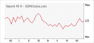 Le graphique de popularité de Xiaomi Mi 9