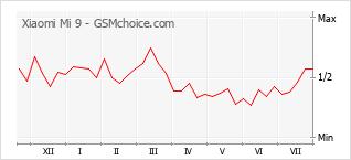 Grafico di modifiche della popolarità del telefono cellulare Xiaomi Mi 9