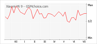 Диаграмма изменений популярности телефона Xiaomi Mi 9