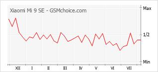 Popularity chart of Xiaomi Mi 9 SE