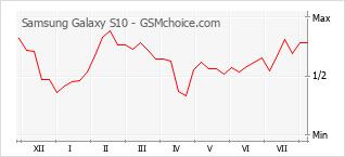 Gráfico de los cambios de popularidad Samsung Galaxy S10